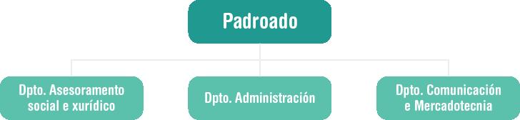 Organigrama da Fundación Autismo de A Coruña. Padroado.